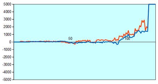 第88期棋聖戦第2局 形勢評価グラフ