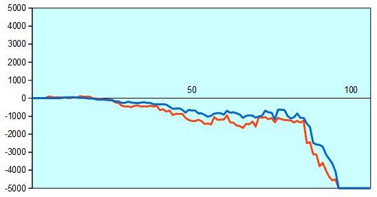 第11回朝日杯 藤井四段vs藤岡アマ 形勢評価グラフ