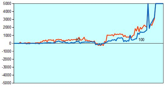 第67回NHK杯1回戦第12局 形勢評価グラフ