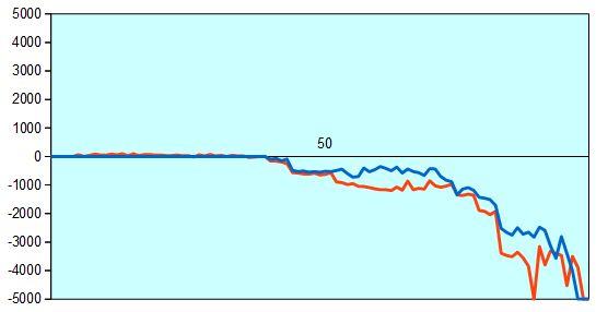 第30期竜王戦6組 加藤九段vs高野四段 形勢評価グラフ