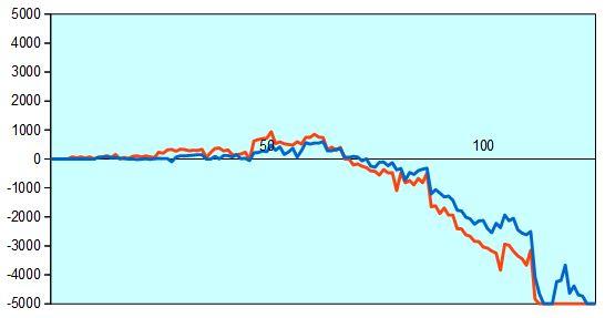 第67回NHK杯第13局 形勢評価グラフ