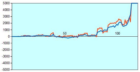 第3期叡王戦 羽生三冠vs小林九段 形勢評価グラフ