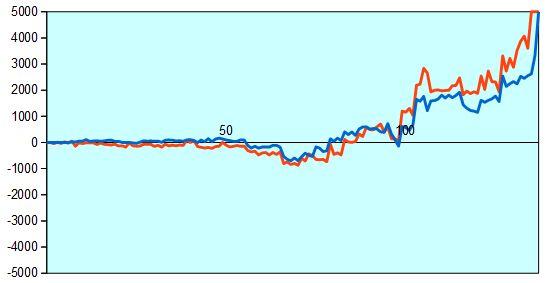 第67回NHK杯1回戦第14局 形勢評価グラフ