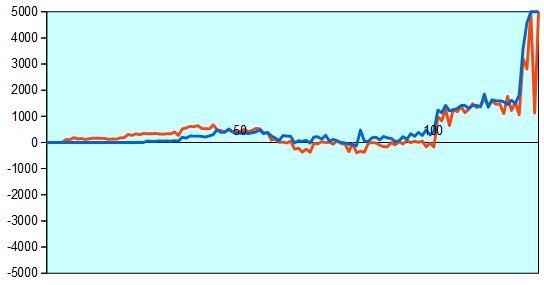 C級2組 藤井四段vs中田七段 形勢評価グラフ