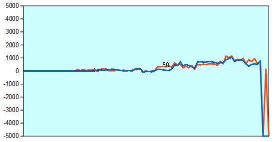 第67回NHK杯第15局形勢評価グラフ