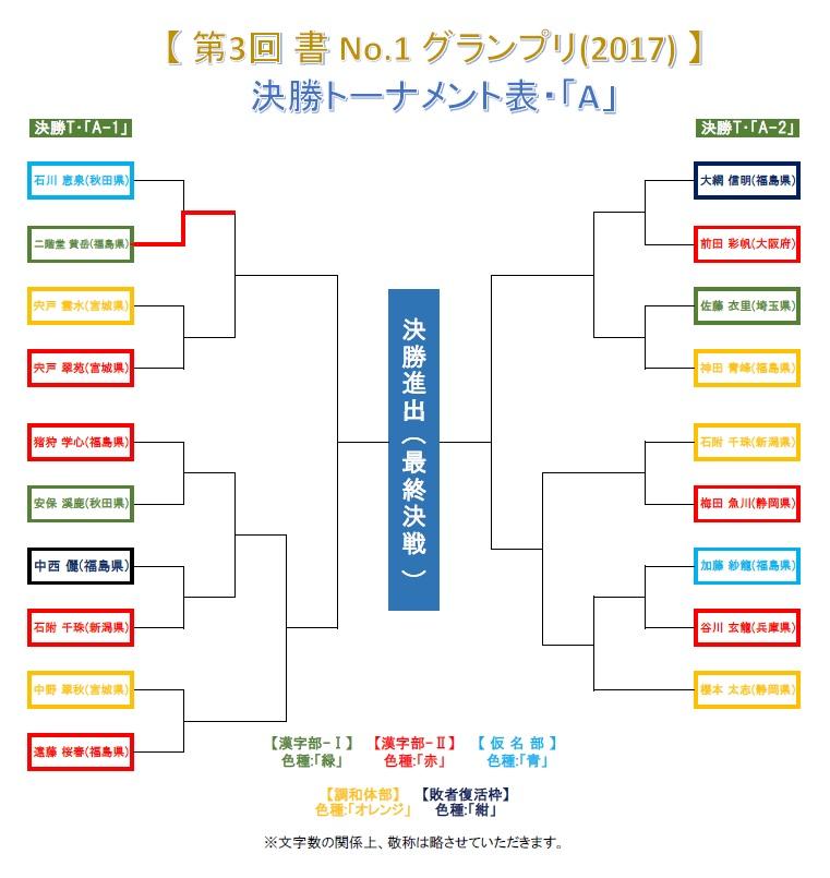 決勝トーナメント・A-1・結果発表画像-2017-0624-1425