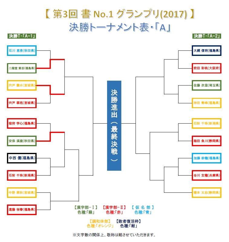 決勝トーナメント・A-1-3・結果発表画像-2017-0625-0815