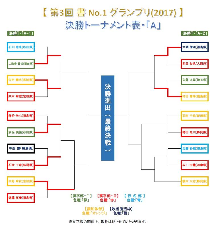 決勝トーナメント・A-2-1-7・結果発表画像-2017-0626-1305
