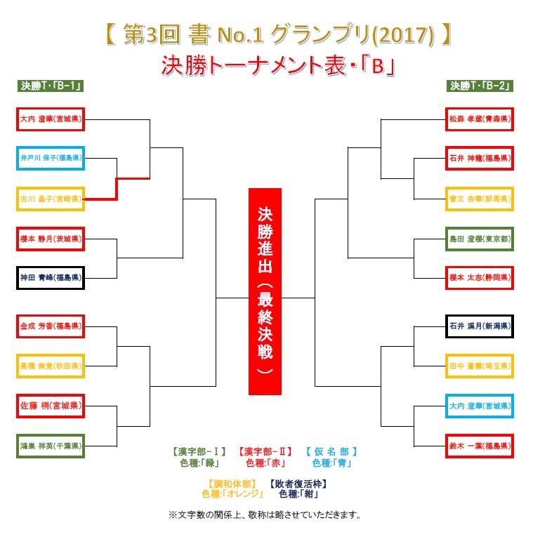 決勝トーナメント・B-1-1-1・結果発表画像-2017-0627-0800