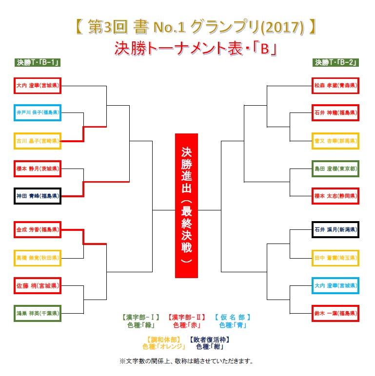 決勝トーナメント・B-1-1-3・結果発表画像-2017-0628-0752