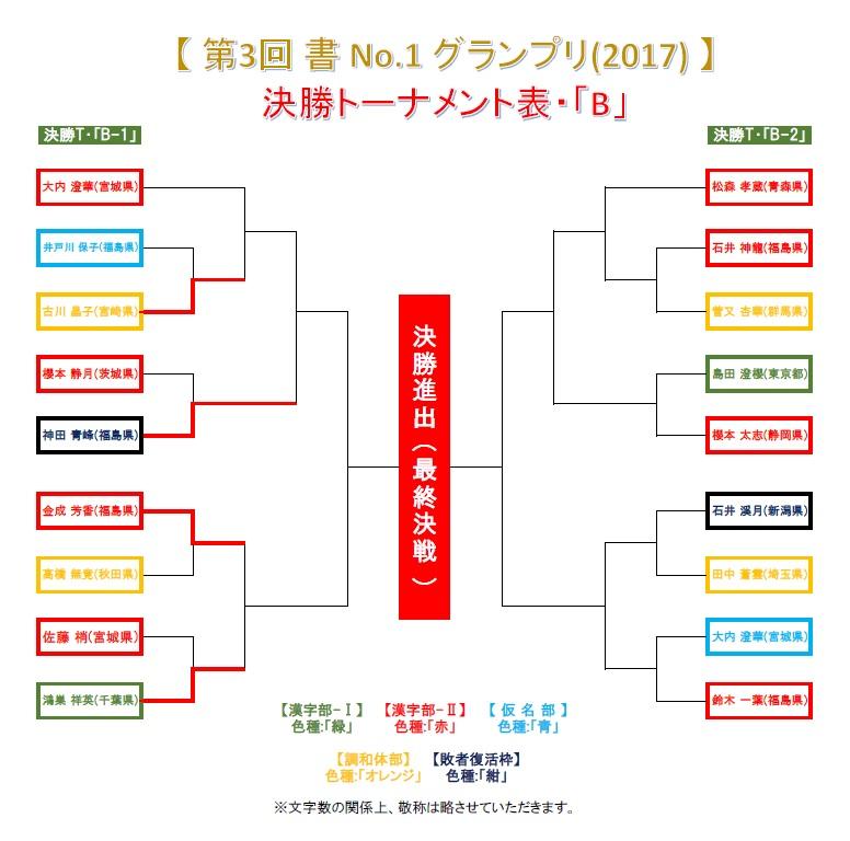 決勝トーナメント・B-1-1-4・結果発表画像-2017-0628-0905