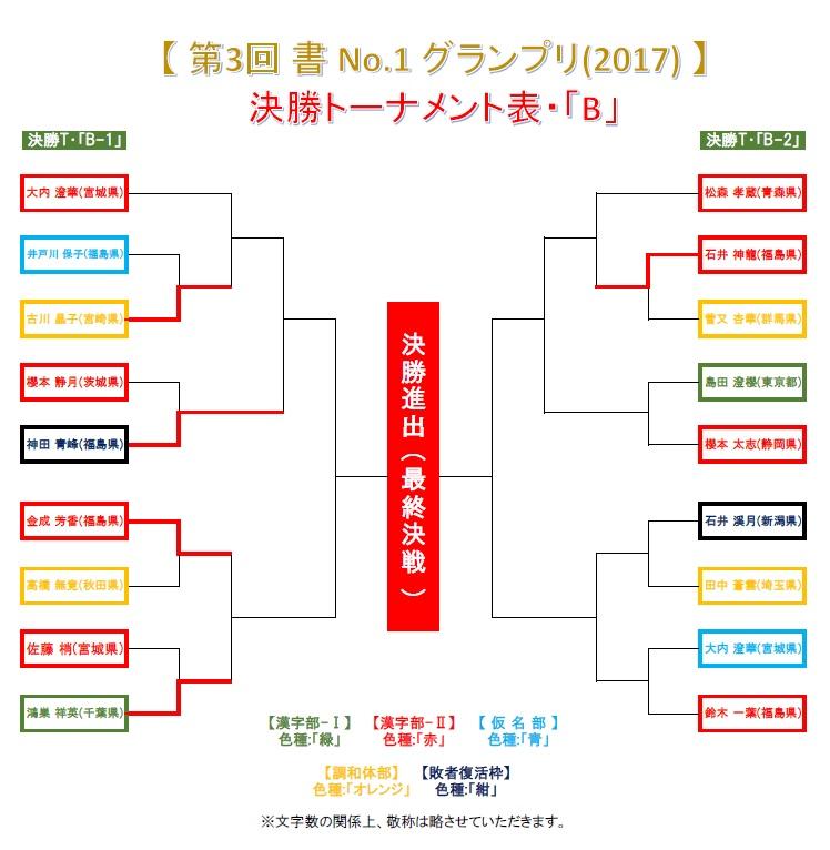 決勝トーナメント・B-2-1-5・結果発表画像-2017-0628-1442