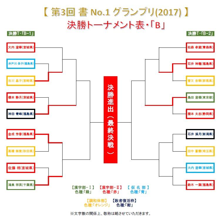 決勝トーナメント・B-2-1-6・結果発表画像-2017-0628-1740