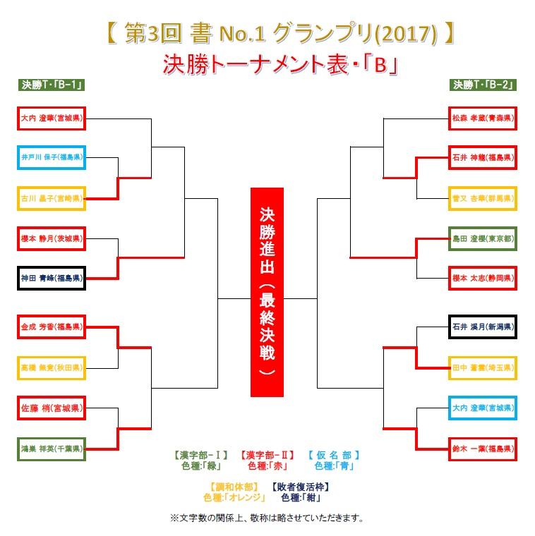 決勝トーナメント・B-2-1-8・結果発表画像-2017-0629-1156