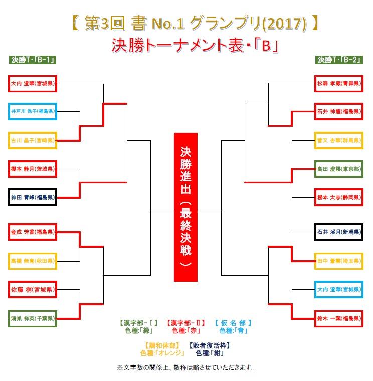 決勝トーナメント・B-1-2回戦・結果発表画像-2017-0701-0659