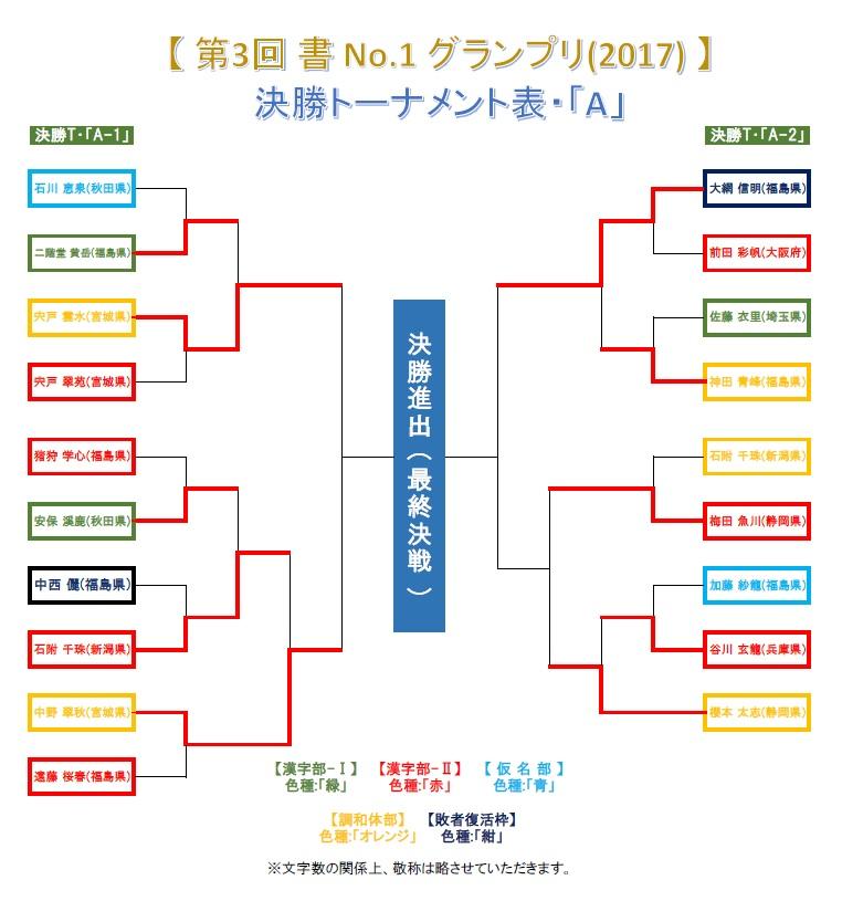 決勝T・A-2-ベスト16戦-1・結果発表画像-2017-0702-1057