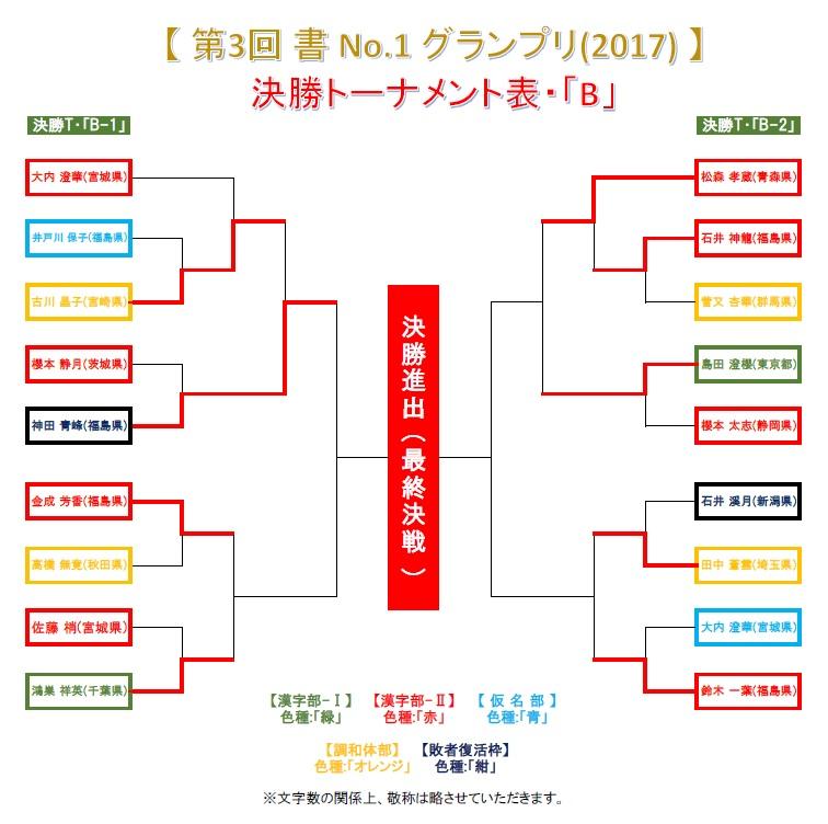 決勝T・B-1-ベスト16戦-1・結果発表画像-2017-0703-1334