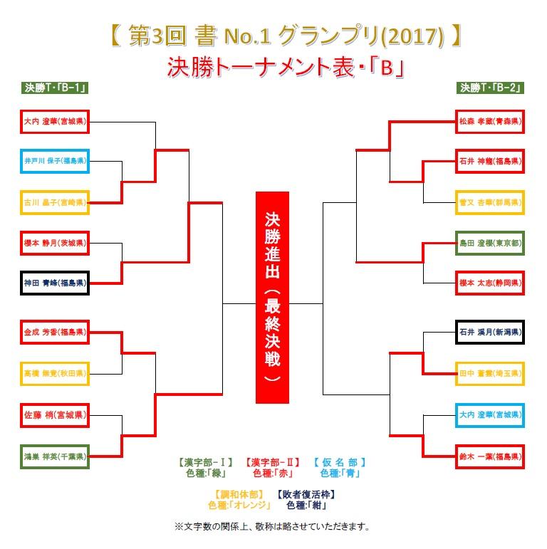 決勝T・B-1-ベスト16戦-2・結果発表画像-2017-0703-1914