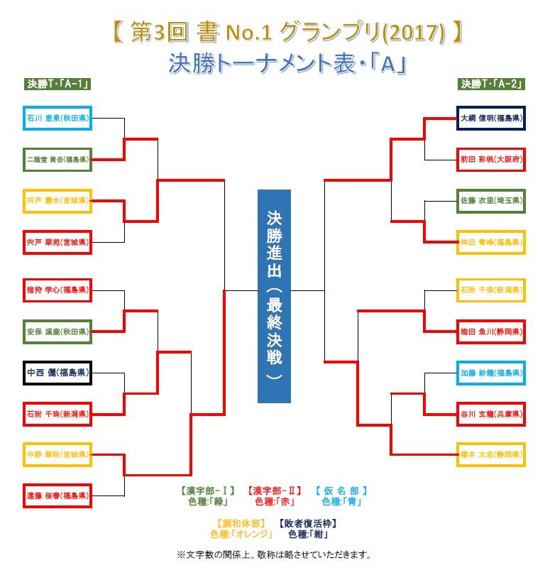 決勝T・A-1-準々決勝・結果発表画像-2017-0704-1856