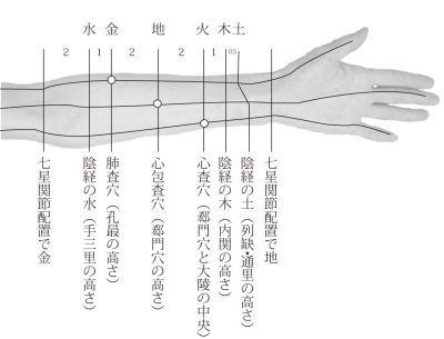 手の陰査穴