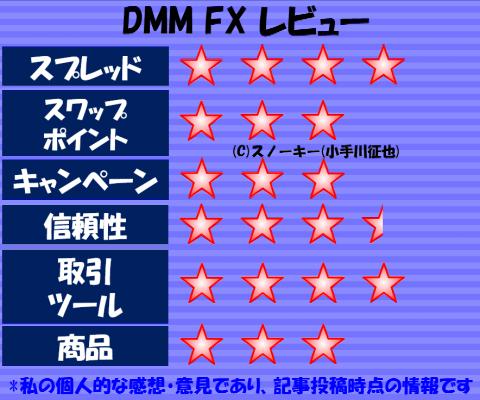 DMMFXレーティング