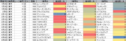 人気傾向_東京_芝_1600m_20170101~20170430