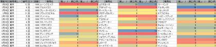 脚質傾向_東京_芝_1600m_20170101~20170430