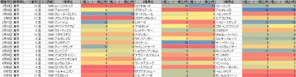 脚質傾向_東京_芝_1600m_20170101~20170507