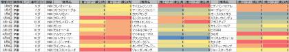 脚質傾向_京都_ダート_1900m_20170101~20170514
