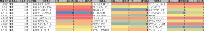 脚質傾向_東京_芝_2400m_20170101~20170514