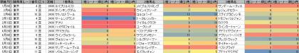 脚質傾向_東京_芝_2400m_20170101~20170521