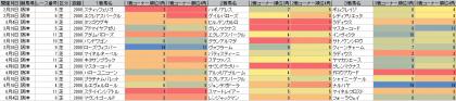 脚質傾向_阪神_芝_2000m_20170101~20170604