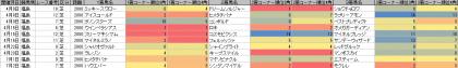 脚質傾向_福島_芝_2000m_20170101~20170702