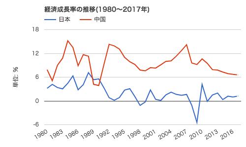 ダウンロード グラフ(1)
