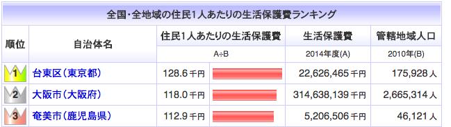 奄美大島 生活保護率