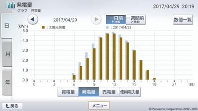 170429_グラフ