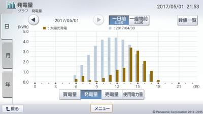 170501_グラフ