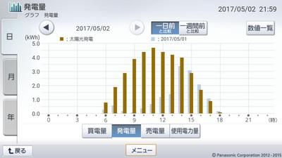170502_グラフ
