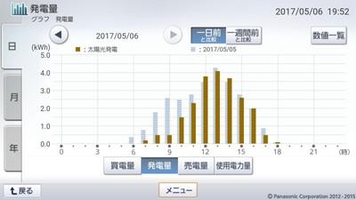 170506_グラフ