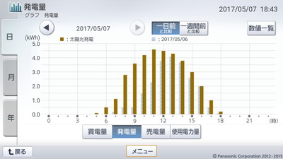 170507_グラフ