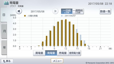 170508_グラフ