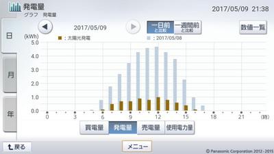 170509_グラフ