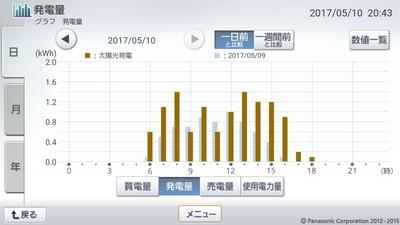 170510_グラフ