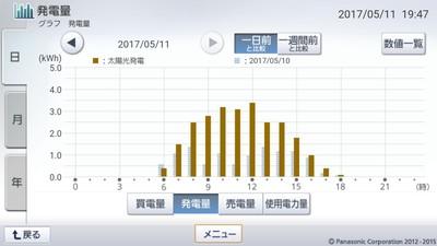 170511_グラフ