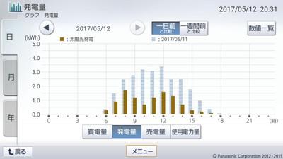 170512_グラフ