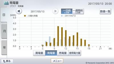 170513_グラフ