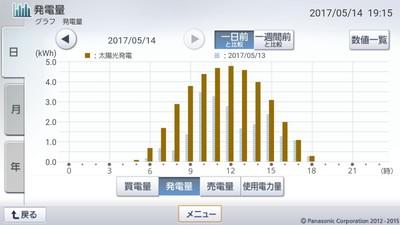 170514_グラフ