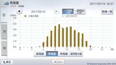 170516_グラフ
