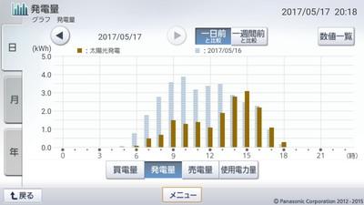 170517_グラフ