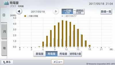 170518_グラフ